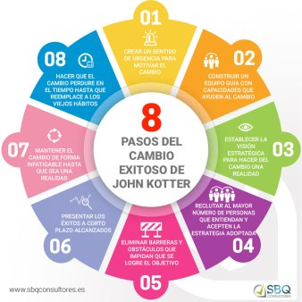Infografia-8-pasos-del-cambio-exitoso-de-John-Kotter