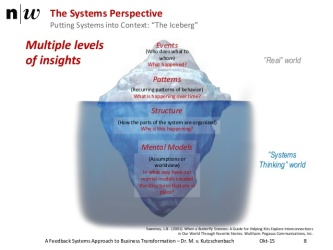 a-feedback-systems-approach-to-business-transformation-management-8-638