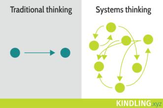 Systems-thinking-01-1-e1514943610272